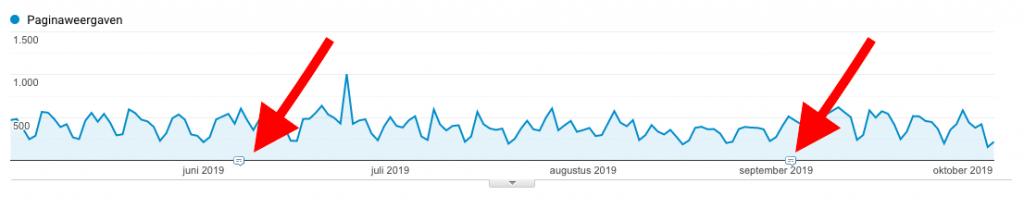 blog verbeteren