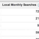 google adword leert je iets over je blog