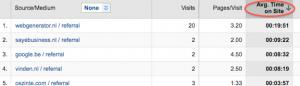 herkomst beste bezoekers voor je blog