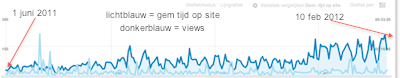 google analytics grafieken