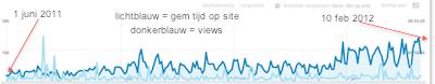 google analytics grafieken